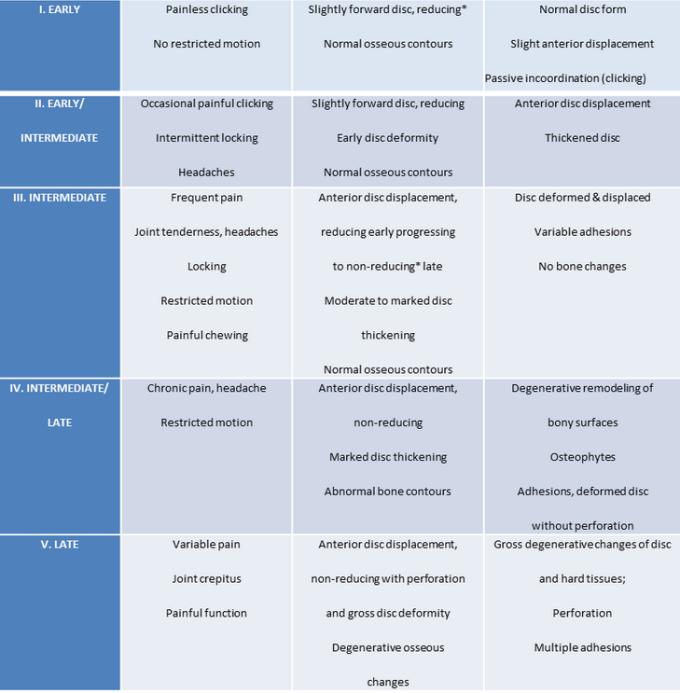 TMJ Derangements - OCCLUSION CONNECTIONS