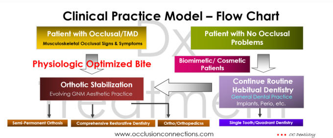 OC Clinical Practice Model - Flow Chart