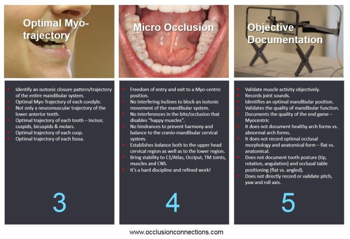5 Principles of GNM Dentistry 1
